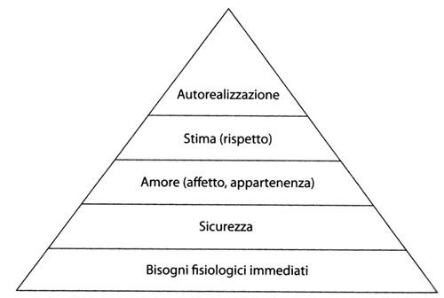 La piramide di Maslow e il suo aggiornamento